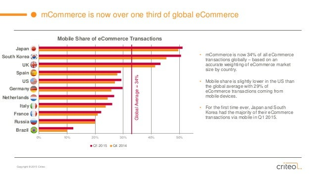 Mobile Ecommerce Stats of Global Ecommerce Mobile