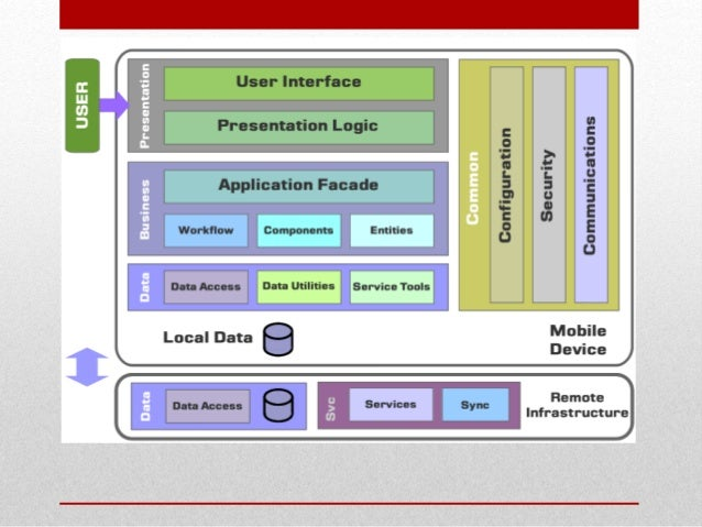 Architecture of mobile software applications Architecture designing app