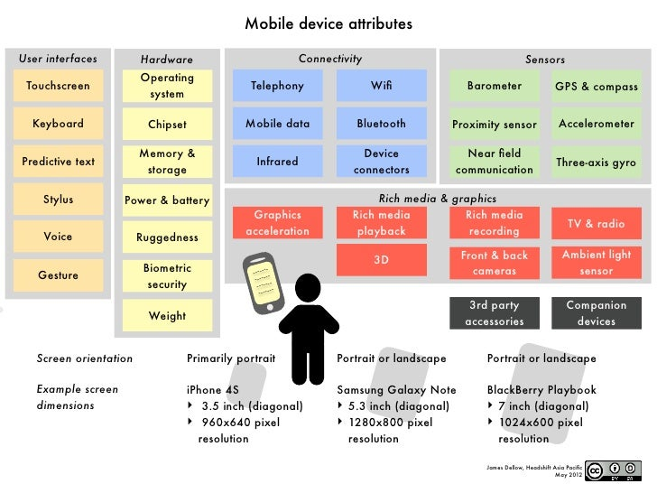 Mobile device attributesUser interfaces         Hardware                               Connectivity                       ...