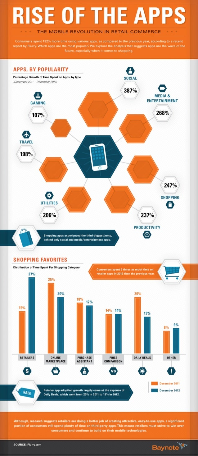 Rise of the Apps: The Mobile Revolution In Retail Commerce