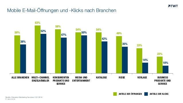 Mobile E-Mail-Öffnungen und -Klicks nach Branchen © www.twt.de 50% 63% 58% 54% 54% 49% 33% 22% 38% 52% 47% 50% 42% 35% 14%...