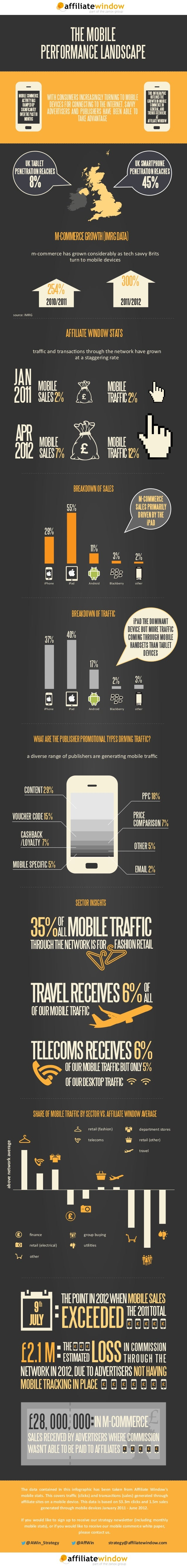 THE MOBILE PERFORMANCE LANDSCAPE THIS INFOGRAPHIC OUTLINES THE GROWTH IN MOBILE COMMERCE IN GENERAL, AND TRENDS SEEN HERE ...
