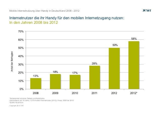 Mobile Internetnutzung über Handy in Deutschland 2008 - 2012Internetnutzer die ihr Handy für den mobilen Internetzugang nu...