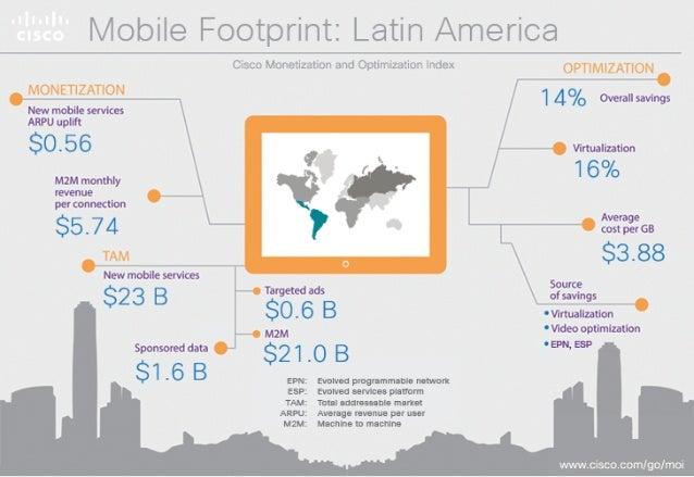 ivioiiiio Footprint:  Latin Aiiierica  Newmobne Overallsavtngs servioesARPU   'H virmauzauon M2Mrromhry in;  ' V ' 16% gra...
