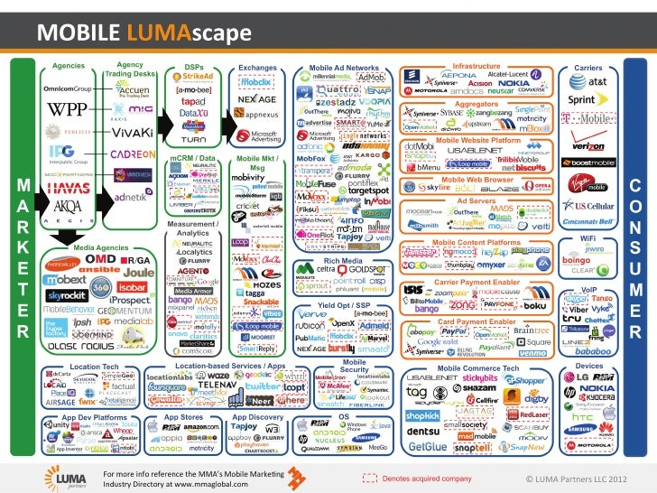 Mobilelumascape2011 06-06-110606094125-phpapp01