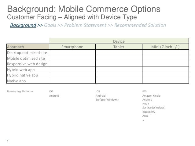 Background: Mobile Commerce OptionsCustomer Facing – Aligned with Device Type    Background >> Goals >> Problem Statement ...