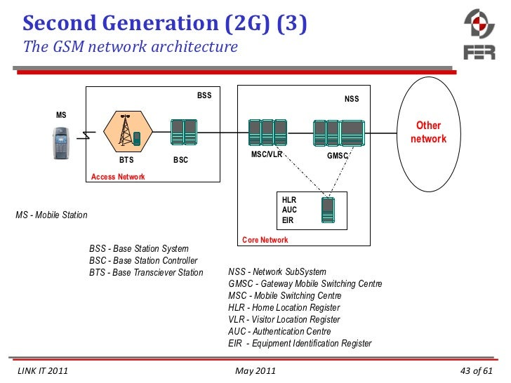 Mobile network fundamentals and evolution for Architecture 2g