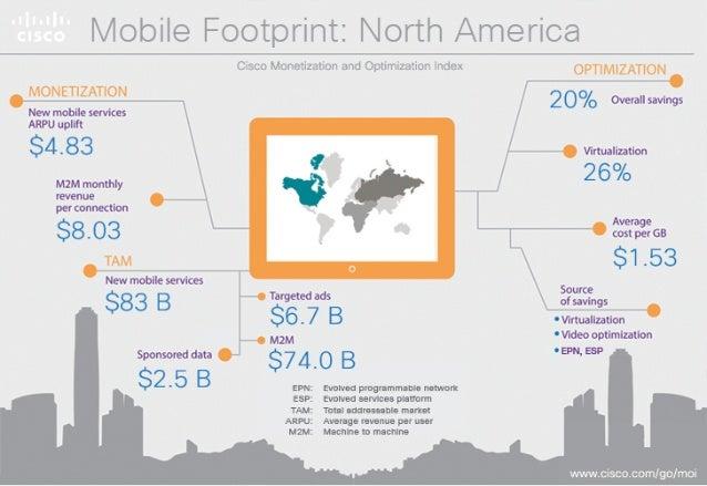 iwohm9FoomNwwivomh/ Mnenoa  New mobile servioesARPU  $14.09  M2M monthly revenue per connection  $17.15  New mobile servic...