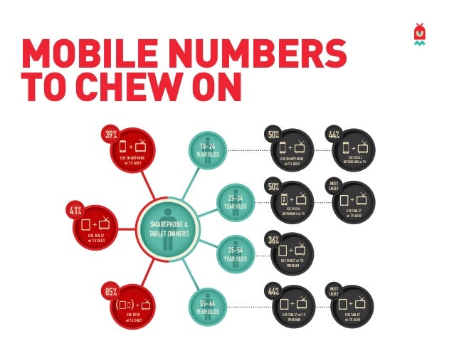 MOBILE NUMBERS TO CHEW ON 39%  50% 18-24  +  +  YEAR OLDS  USE SMARTPHONE w/ T.V. DAILY  44%  25-34  SMARTPHONE & TABLET O...