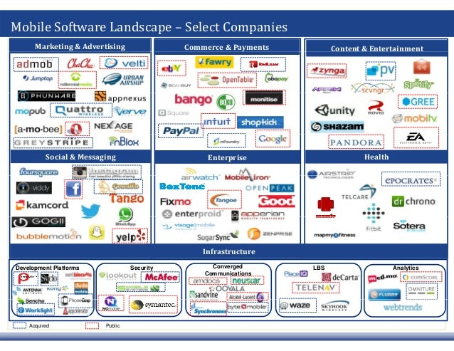 Mobile Software Landscape – Select Companies Marketing & AdvertisingMarketing & Advertising Commerce & PaymentsCommerce & ...