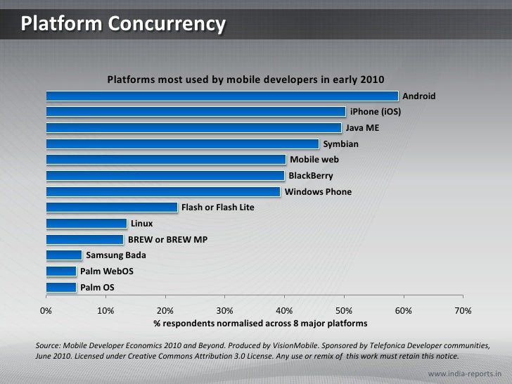 Platform Concurrency<br />www.india-reports.in<br />Source: Mobile Developer Economics 2010 and Beyond. Produced by Vision...
