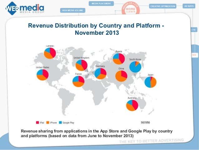 Google Revenue by Country And Google Play by Country