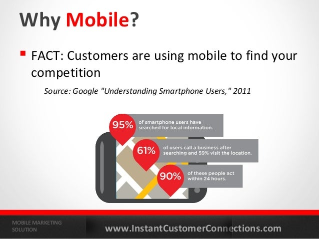"""Why Mobile?   FACT: Customers are using mobile to find your      competition          Source: Google """"Understanding Smart..."""