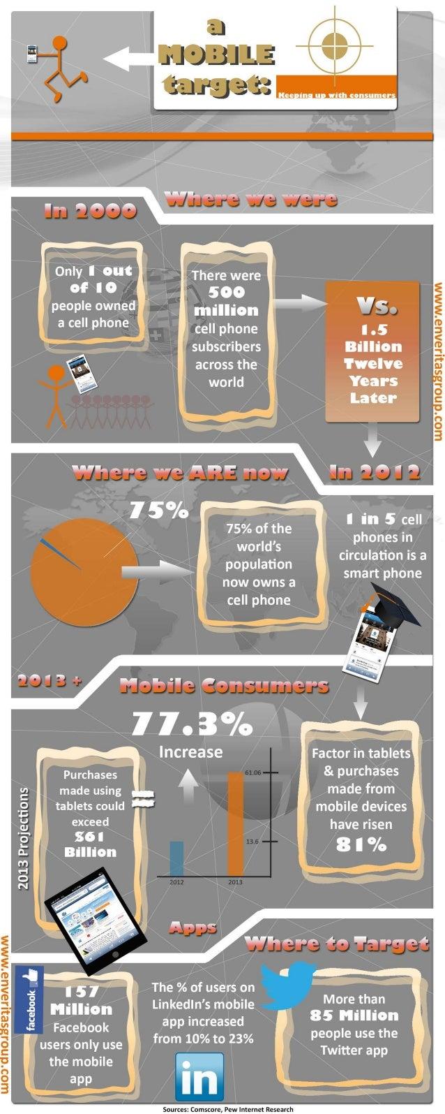 Mobile Website and App Statistics