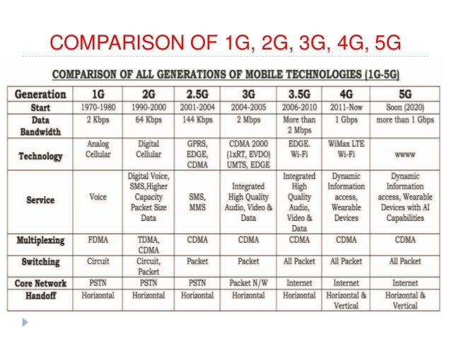 2g 3g 4g difference pdf
