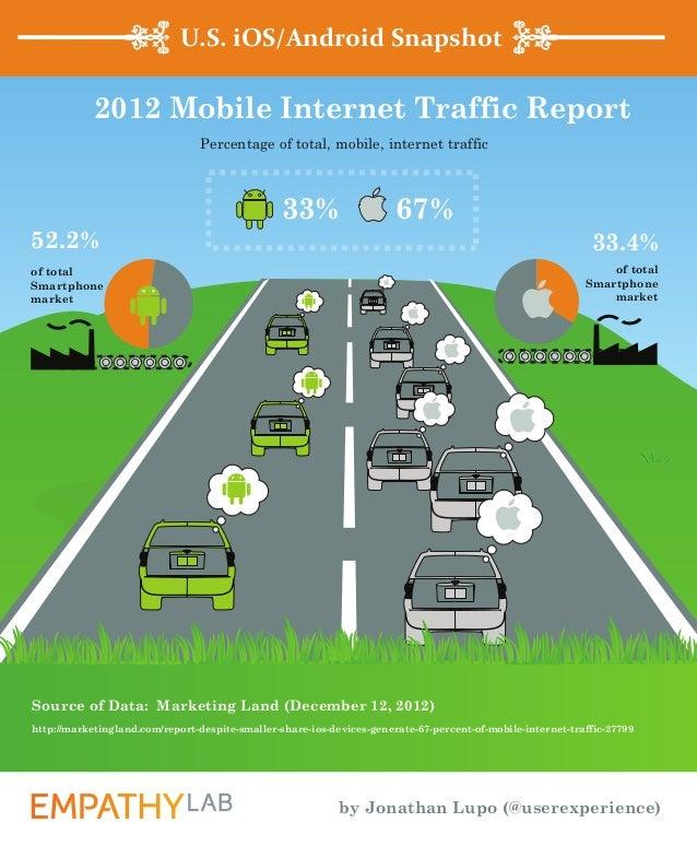U.S. iOS/Android Snapshot            2012 Mobile Internet Traffic Report                                Percentage of tota...