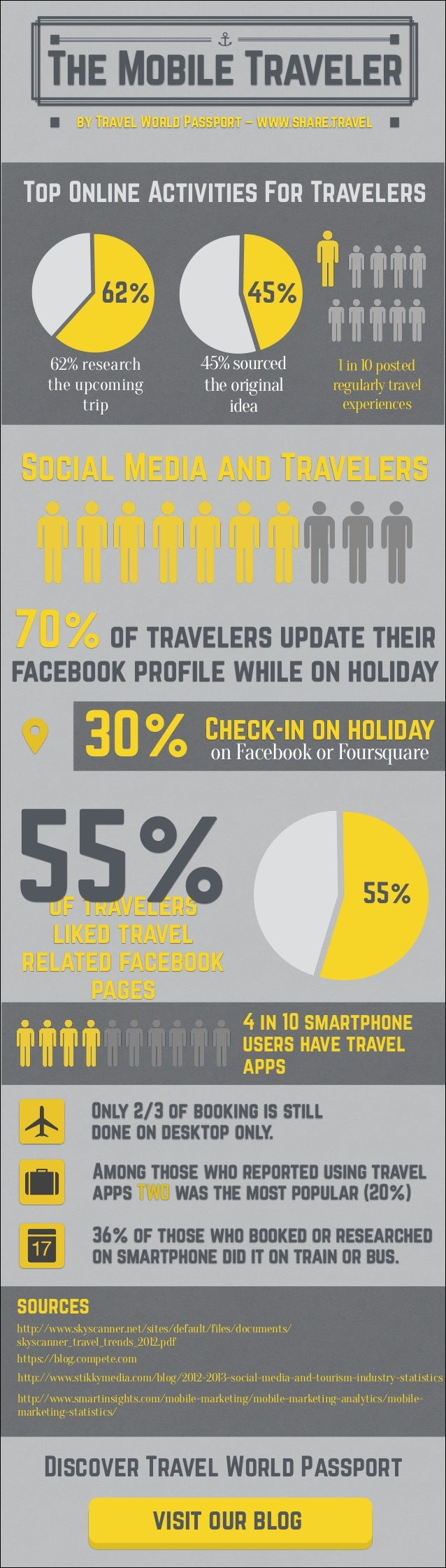 The Mobile Traveler ⚓ by Travel World Passport – www.share.travel Top Online Activities For Travelers 62% 62% research the...