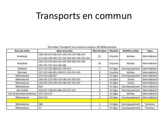 Transports en commun                                 Données Transport en commun autour de Mahamasina     Nom des arrêts  ...