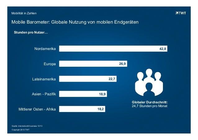 Copyright 2013 TWT Mobilität in Zahlen Mobile Barometer: Globale Nutzung von mobilen Endgeräten 18,2 18,9 22,7 26,9 42,8 M...