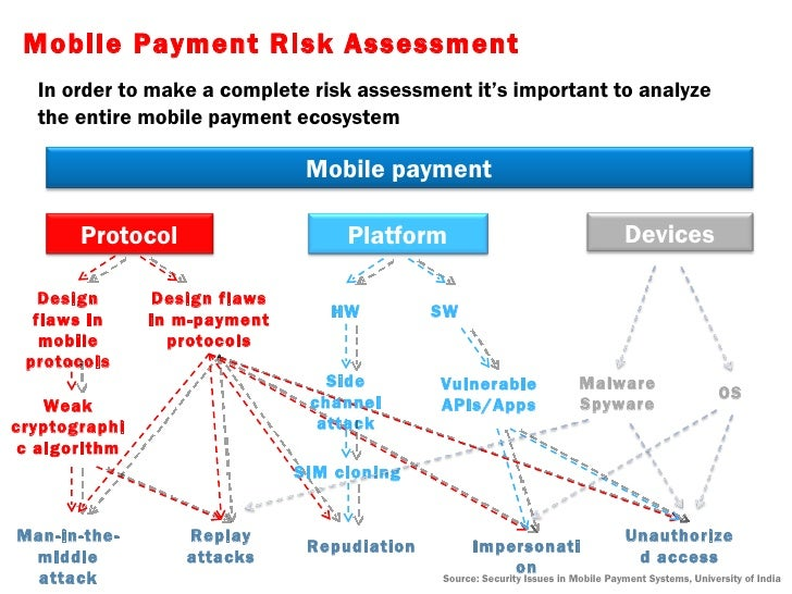 legal risk of e payment system A risk perception analysis on the use of electronic payment systems by adult's perception of risk in relation to e-payment system is worthwhile.
