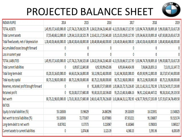 how to make balance sheet projections yelom myphonecompany co