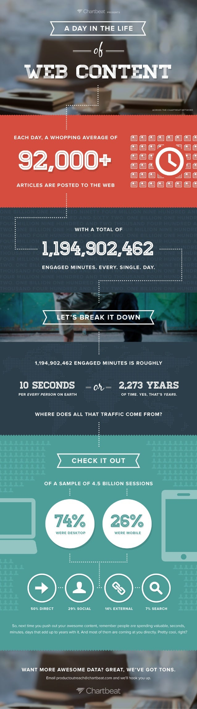 A Day in the Life of Web Content