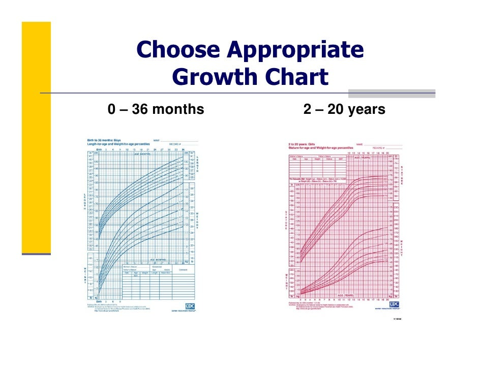 18 month old growth chart