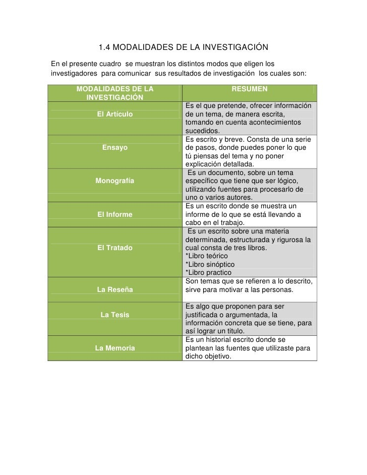 1.4 MODALIDADES DE LA INVESTIGACIÓN<br />En el presente cuadro  se muestran los distintos modos que eligen los investigado...