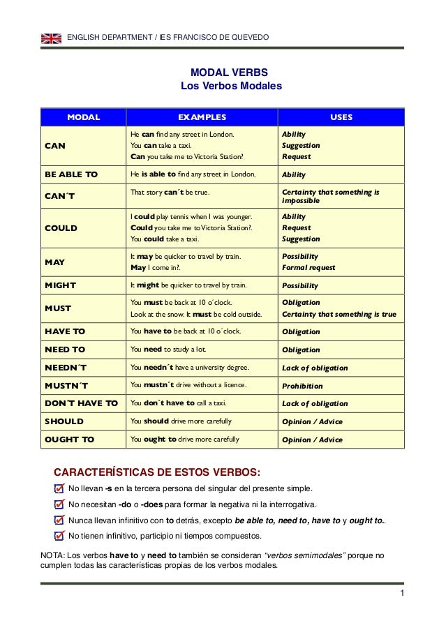 MODAL VERBS Los Verbos Modales MODAL EXAMPLES USES CAN He can find any street in London. You can take a taxi. Can you take ...