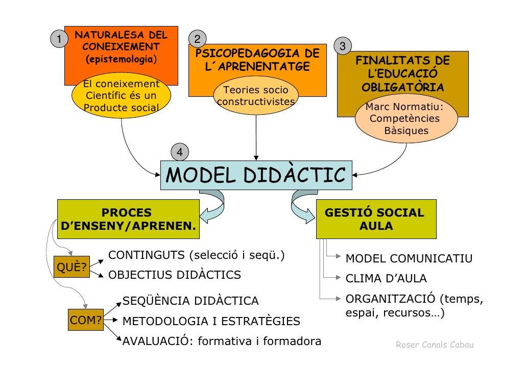 1   NATURALESA DEL          2      CONEIXEMENT                                   3       (epistemologia)                  ...