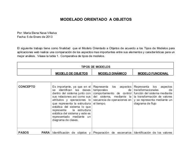 MODELADO ORIENTADO A OBJETOSPor: María Elena Nava VillalvaFecha: 5 de Enero de 2013El siguiente trabajo tiene como finalid...