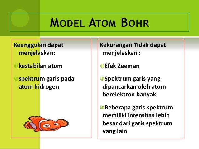 M ODEL ATOM B OHRKeunggulan dapat        Kekurangan Tidak dapat menjelaskan:            menjelaskan : kestabilan atom    ...