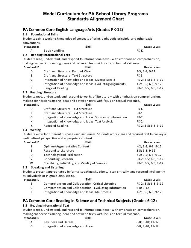 Model Curriculum Standards Alignment Library Science