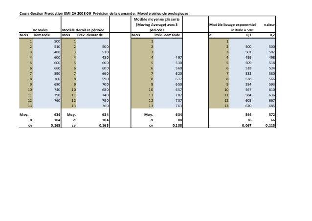 Cours Gestion Production EMI 2A 2008-09 Prévision de la demande: Modèle séries chronologiques                             ...