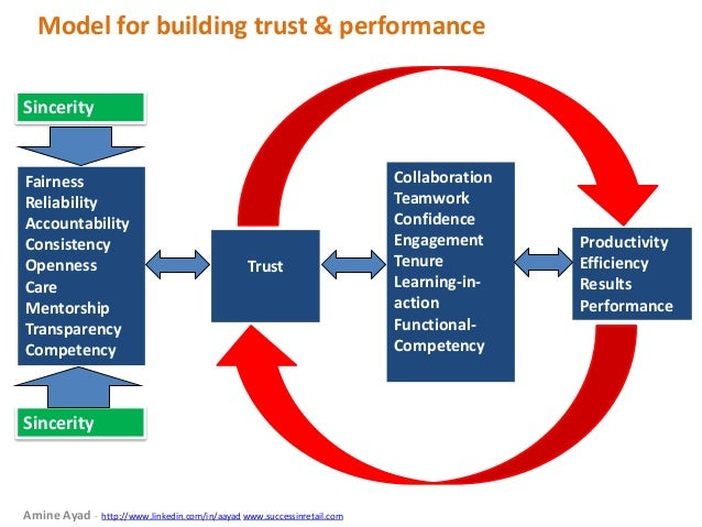 trust reliability consistency and relationship building This is what it means to build trust in relationships by being consistent 10 crucial and surprising steps to build trust in a relationship.