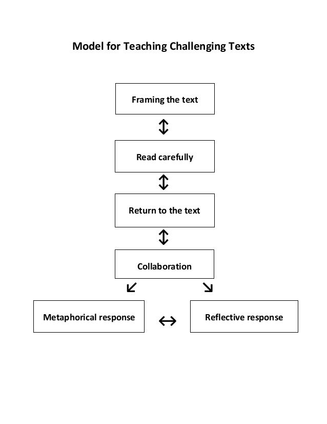Model for Teaching Challenging Texts ↕ ↕ ↕ ↙ ↘ Framing the text Read carefully Return to the text Collaboration Metaphoric...