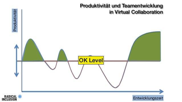 Produktivität  Produktivität und Teamentwicklung in Virtual Collaboration  OK Level  Entwicklungszeit