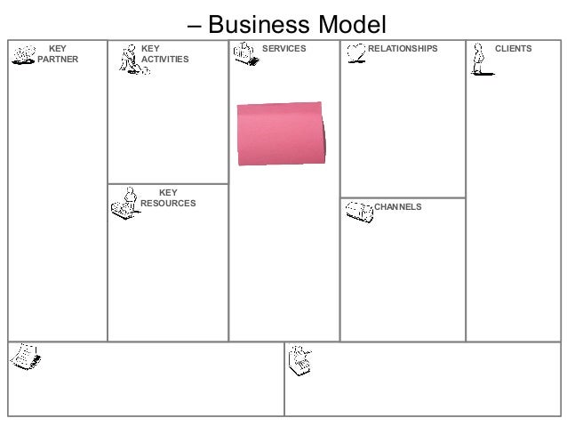 SERVICESCHANNELSRELATIONSHIPS CLIENTSKEYPARTNERKEYRESOURCESKEYACTIVITIES– Business Model