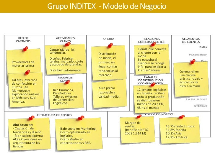 http://image.slidesharecdn.com/modelo-de-negocio-inditex-100428205210-phpapp02/95/modelo-de-negocio-grupo-inditex-zara-19-728.jpg?cb=1343910738