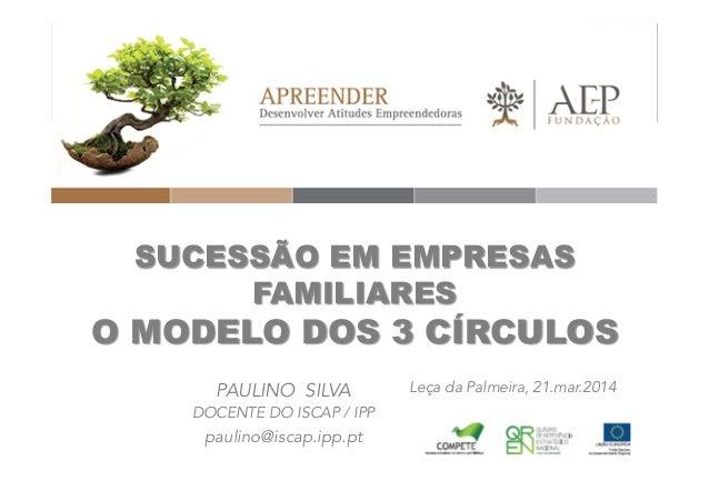 SUCESSÃO EM EMPRESAS FAMILIARES O MODELO DOS 3 CÍRCULOS PAULINO SILVA DOCENTE DO ISCAP / IPP paulino@iscap.ipp.pt Leça da ...