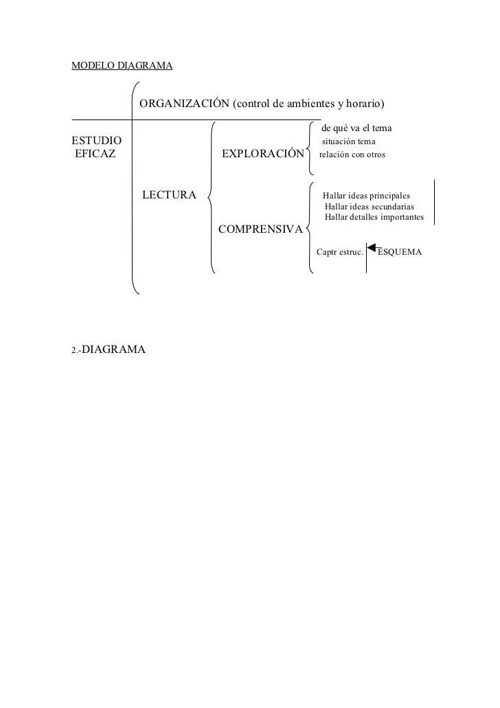 Modelo diagrama