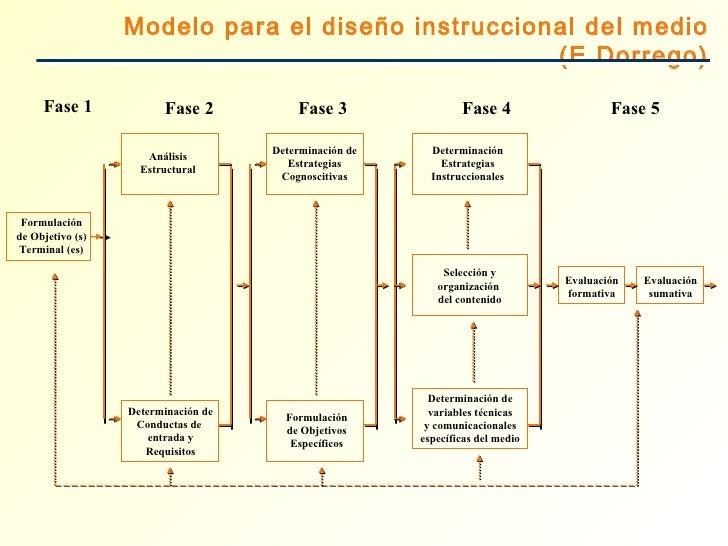 Formulación de Objetivo (s) Terminal (es) Análisis Estructural Determinación Estrategias Instruccionales Formulación de Ob...