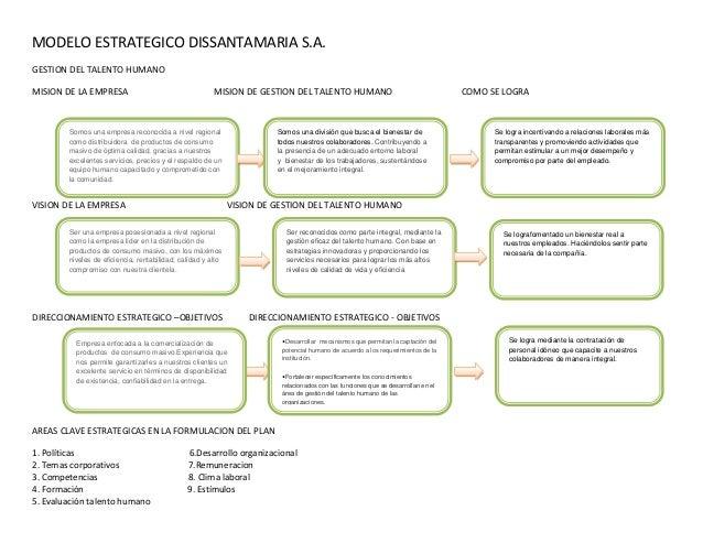 MODELO ESTRATEGICO DISSANTAMARIA S.A. GESTION DEL TALENTO HUMANO MISION DE LA EMPRESA MISION DE GESTION DEL TALENTO HUMANO...