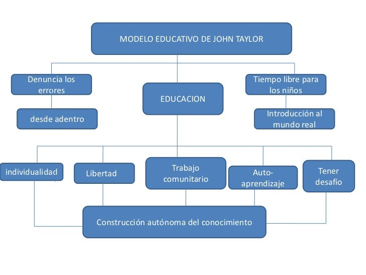 Modelo pedagogico de taylor
