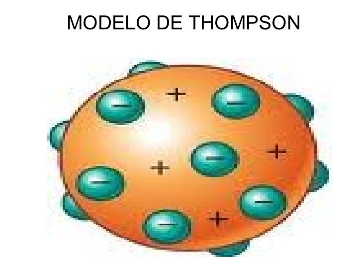 Modelo Atomico De Thomson Related Keywords - Modelo ...