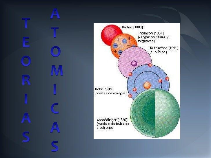 MODELO ATOMICO DE DALTON           • Su modelo se basó en que             imaginaba los átomos con             diminutas p...