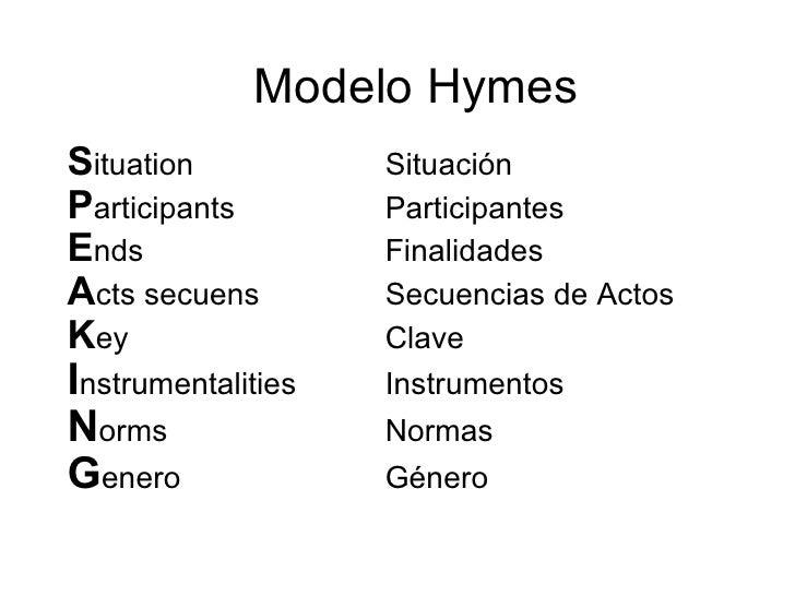 Modelo Hymes S ituation Situación P articipants Participantes E nds Finalidades A cts secuens Secuencias de Actos K ey Cla...