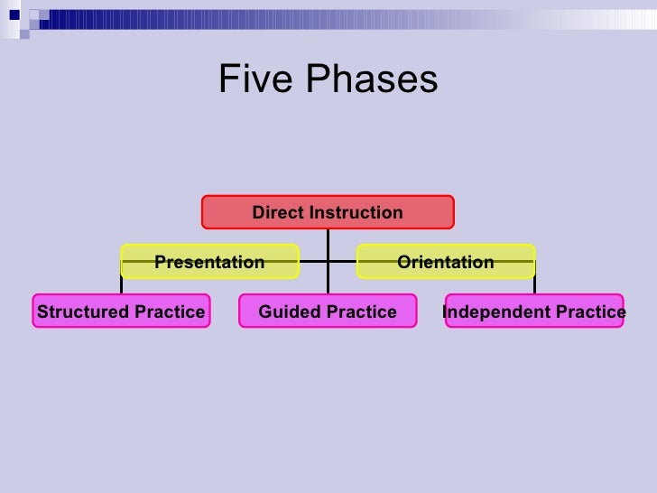 direct instruction model An outline of direct instruction — hunter direct instruction model 1 anticipatory set 2 objectives standards 3 input 4 modeling 5 check for understanding 6 guided practice/monitoring 7 closure assessment is based on observable evidence that the student can perform the behavioural objectives ( may be.