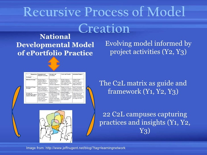 Recursive Process of Model Creation National Developmental Model of ePortfolio Practice 22 C2L campuses capturing practice...