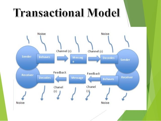 transactional model of communication What is transactional analysis  transactional analysis – a model for effective  each one of the ego states is a system of communication with its own language.